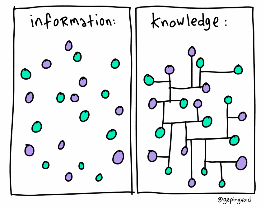 Information =>Knowledge